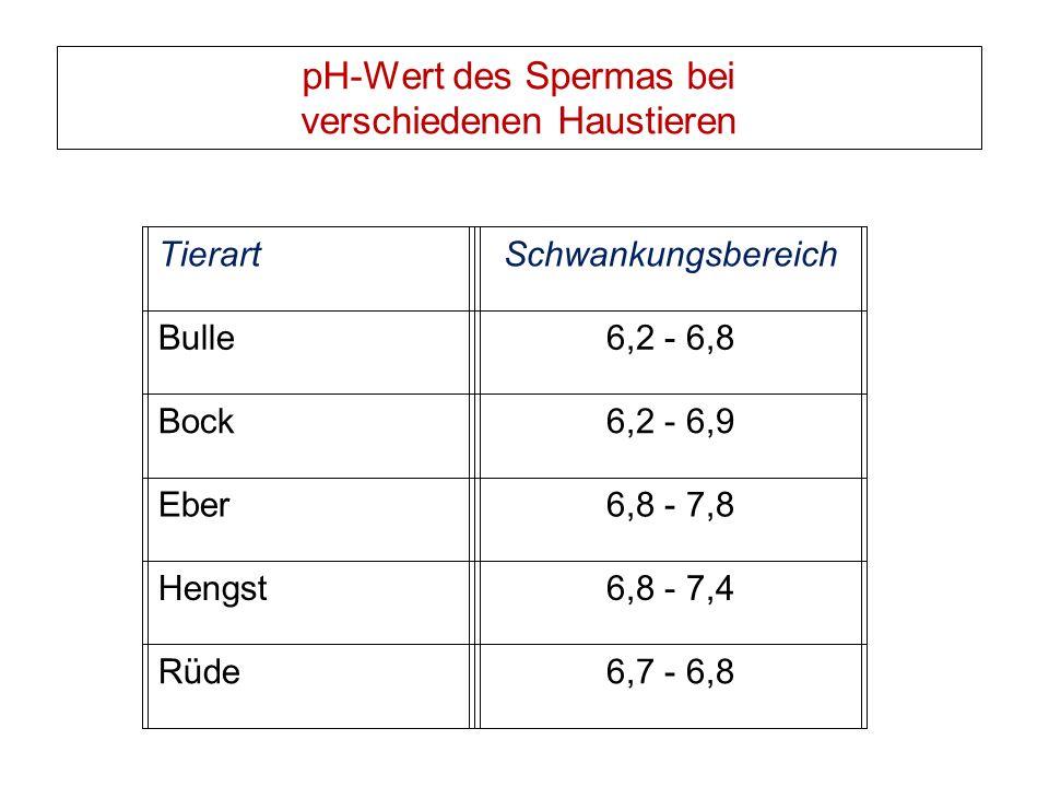 pH-Wert des Spermas bei verschiedenen Haustieren TierartSchwankungsbereich Bulle6,2 - 6,8 Bock6,2 - 6,9 Eber6,8 - 7,8 Hengst6,8 - 7,4 Rüde6,7 - 6,8