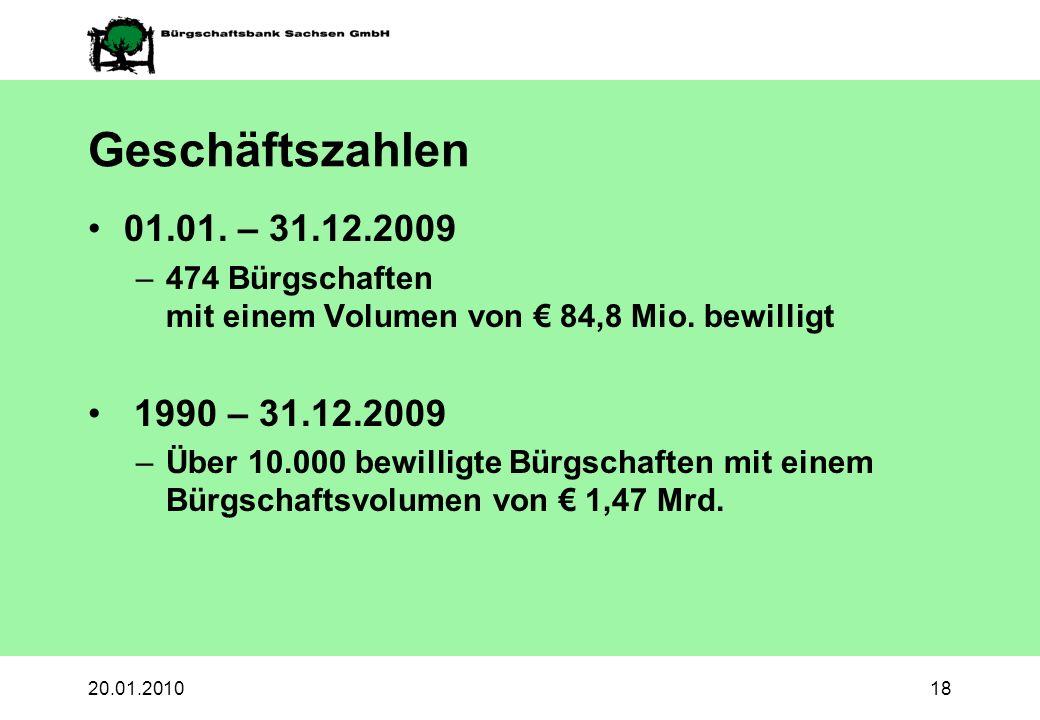 20.01.201018 Geschäftszahlen 01.01. – 31.12.2009 –474 Bürgschaften mit einem Volumen von 84,8 Mio. bewilligt 1990 – 31.12.2009 –Über 10.000 bewilligte