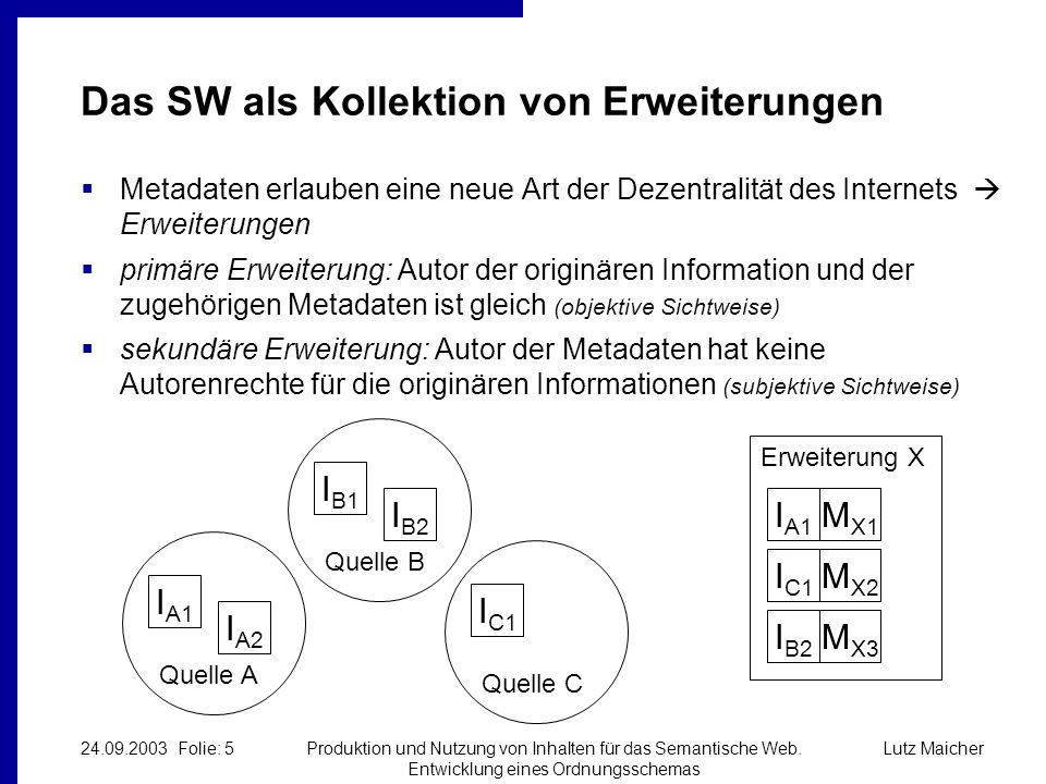 Lutz Maicher24.09.2003 Folie: 5Produktion und Nutzung von Inhalten für das Semantische Web.