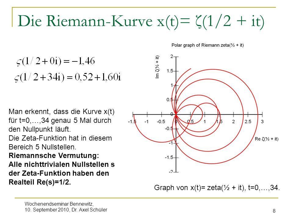 Wochenendseminar Bennewitz, 10. September 2010, Dr. Axel Schüler 8 Die Riemann-Kurve x(t)= ζ(1/2 + it) Graph von x(t)= zeta(½ + it), t=0,…,34. Man erk