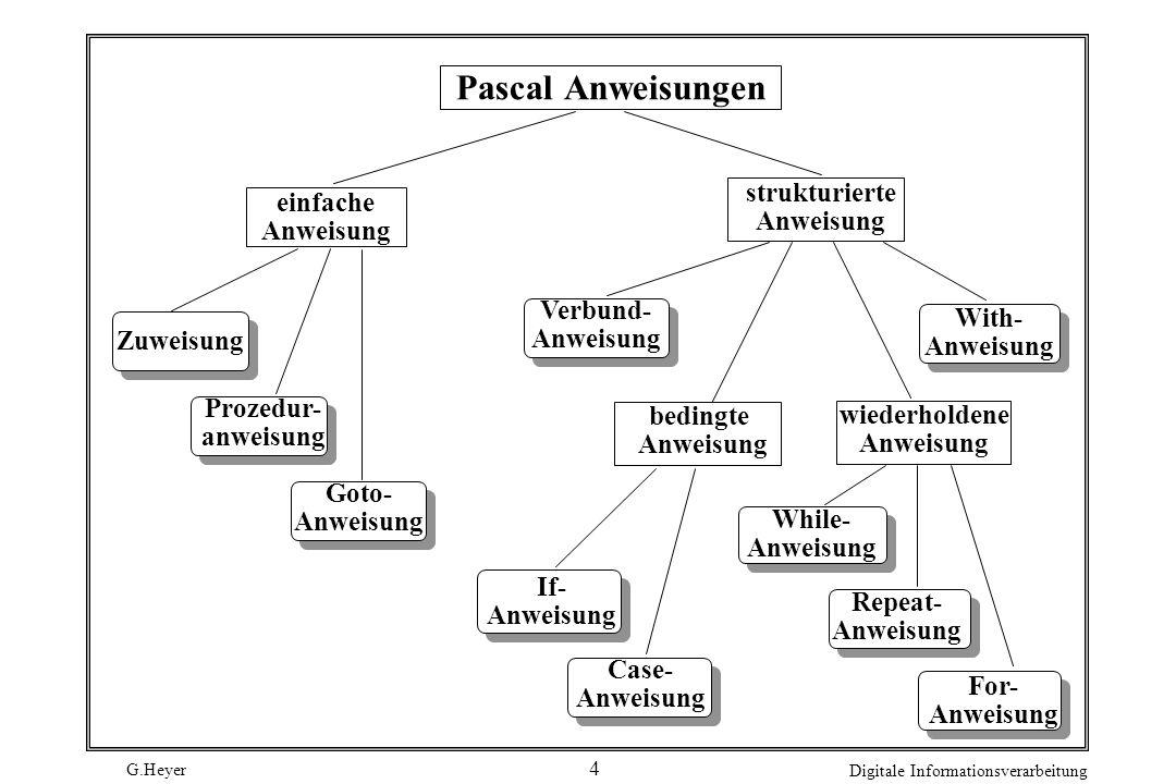 G.Heyer Digitale Informationsverarbeitung 4 Pascal Anweisungen Case- Anweisung Verbund- Anweisung Goto- Anweisung Zuweisung Prozedur- anweisung beding