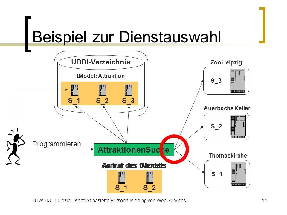 BTW '03 - Leipzig - Kontext-basierte Personalisierung von Web Services14 Beispiel zur Dienstauswahl AttraktionenSuche Auerbachs Keller S_2 Zoo Leipzig