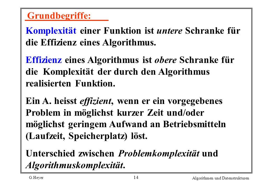 G.Heyer Algorithmen und Datenstrukturen 14 Grundbegriffe: Komplexität einer Funktion ist untere Schranke für die Effizienz eines Algorithmus. Effizien