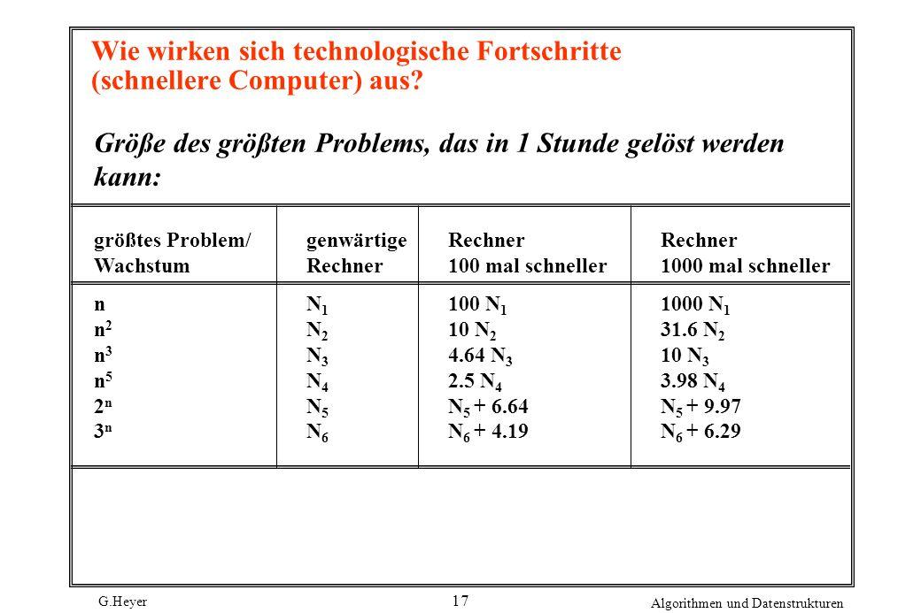 G.Heyer Algorithmen und Datenstrukturen 17 Wie wirken sich technologische Fortschritte (schnellere Computer) aus? Größe des größten Problems, das in 1
