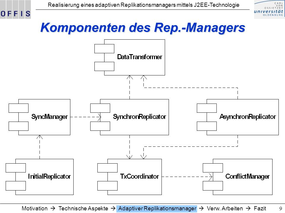 Realisierung eines adaptiven Replikationsmanagers mittels J2EE-Technologie 10Motivation Technische Aspekte Adaptiver Replikationsmanager Verw.