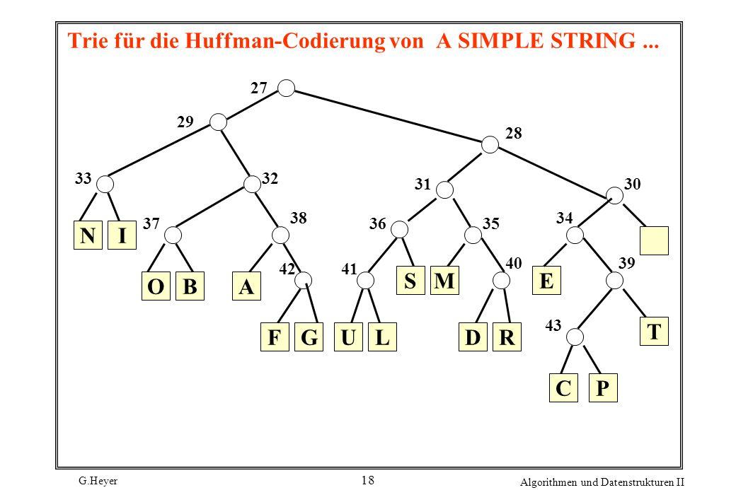 G.Heyer Algorithmen und Datenstrukturen II 18 Trie für die Huffman-Codierung von A SIMPLE STRING... NI OBA FGU EMS RDL T PC 30 29 28 27 35 34 3332 31