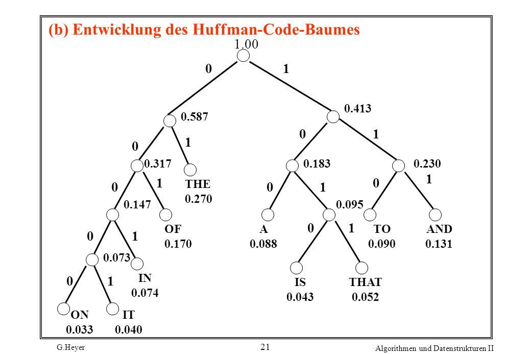 G.Heyer Algorithmen und Datenstrukturen II 21 (b) Entwicklung des Huffman-Code-Baumes 01 0 0 0 0 0 0 0 01 1 1 1 1 1 1 1 1.00 0.413 OF 0.170 THE 0.270