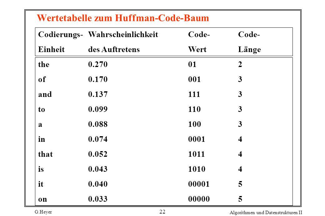 G.Heyer Algorithmen und Datenstrukturen II 22 Wertetabelle zum Huffman-Code-Baum Codierungs-Wahrscheinlichkeit Code-Code- Einheitdes AuftretensWertLän