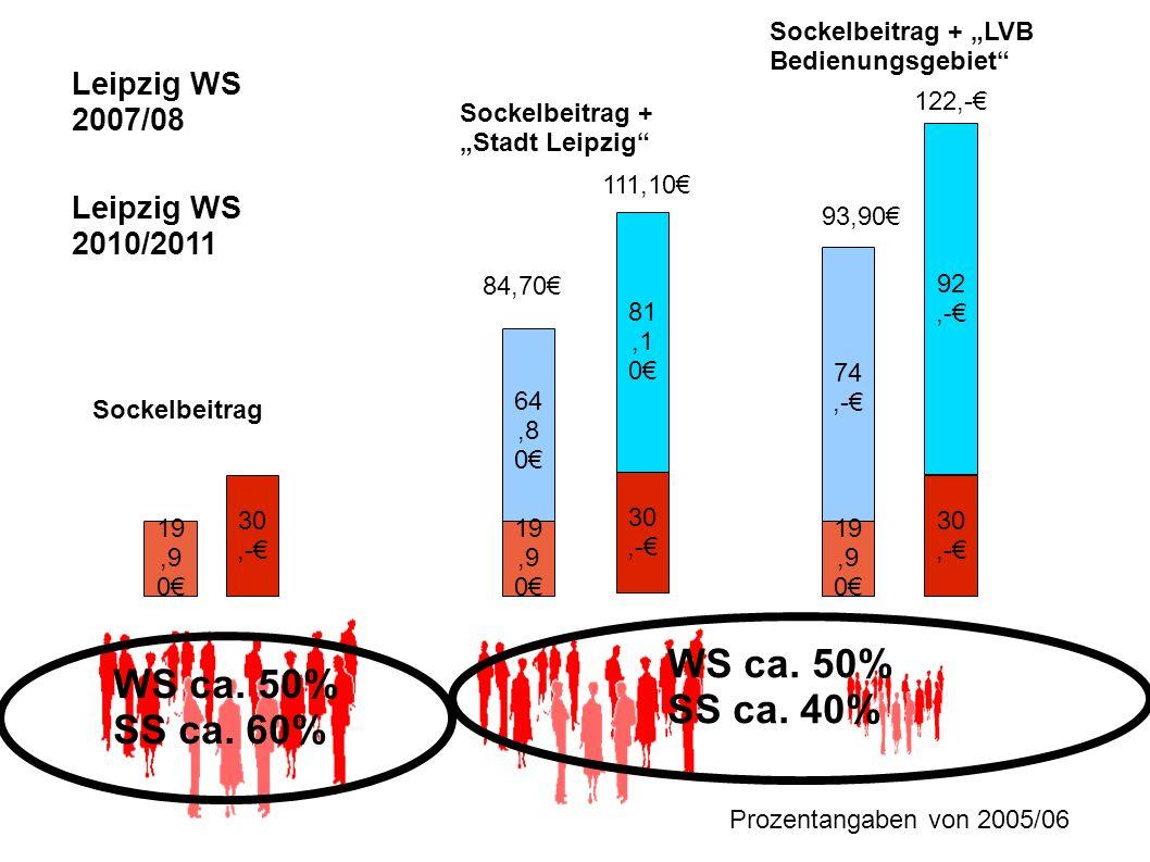 19,9 0 64,8 0 19,9 0 74,- 19,9 0 84,70 93,90 30,- 81,1 0 111,10 92,- 122,- Sockelbeitrag Sockelbeitrag + Stadt Leipzig Sockelbeitrag + LVB Bedienungsg