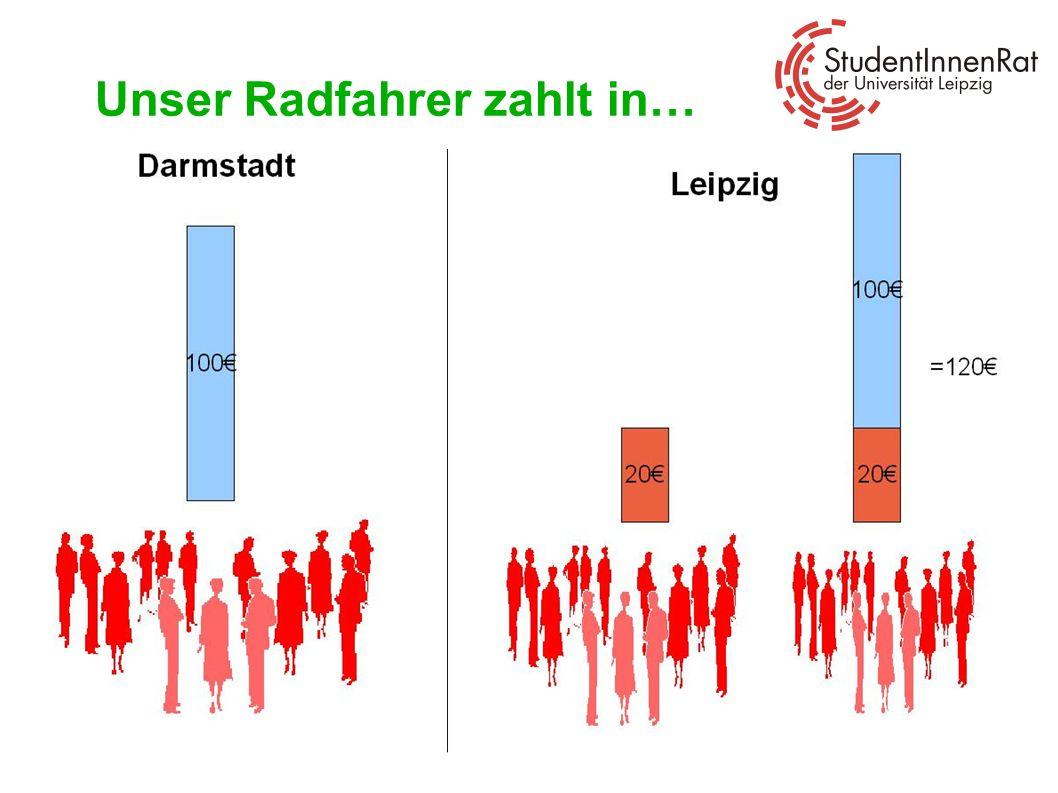 Contra zu teuer Solidarität wird überstrapaziert Leipzig braucht kein Semesterticket: Radfahren ist gesünder und umweltschonender In den kalten Wintermonaten kann das Azubi-Ticket erworben werden (Preis z.Z.