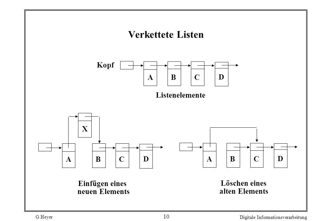G.Heyer Digitale Informationsverarbeitung 10 Verkettete Listen Kopf Listenelemente ABC D ABC DABC D X Einfügen eines neuen Elements Löschen eines alte