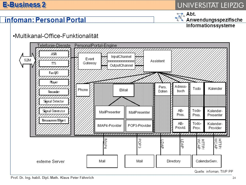 Abt. Anwendungsspezifische Informationssysteme Prof. Dr. Ing. habil. Dipl. Math. Klaus Peter Fähnrich E-Business 2 infoman: Personal Portal 24 Multika