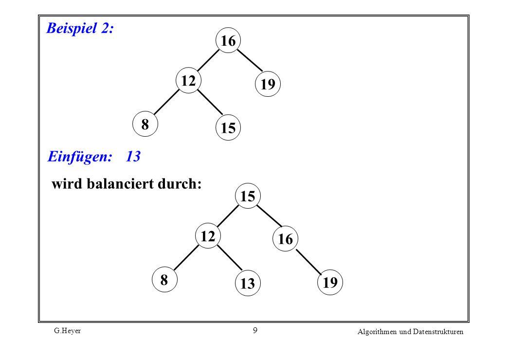 G.Heyer Algorithmen und Datenstrukturen 9 Beispiel 2: Einfügen:13 16 19 8 12 15 16 15 19 8 12 13 wird balanciert durch: