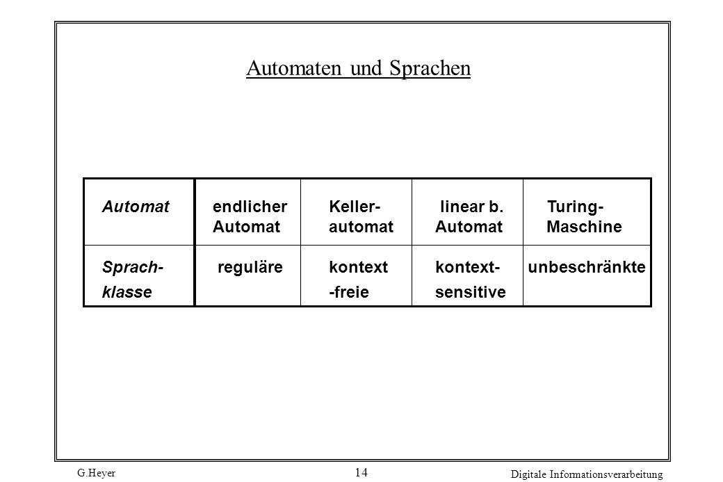 G.Heyer Digitale Informationsverarbeitung 14 Automaten und Sprachen Automatendlicher Keller- linear b. Turing- Automat automat AutomatMaschine Sprach-