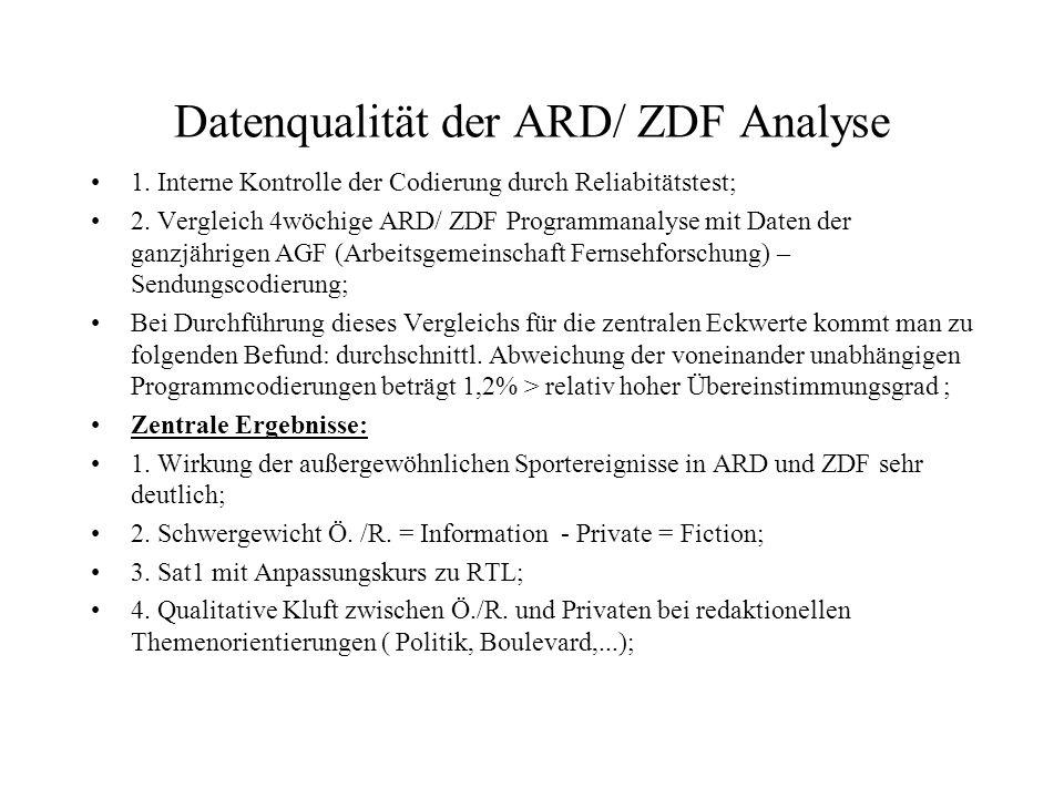 Datenqualität der ARD/ ZDF Analyse 1. Interne Kontrolle der Codierung durch Reliabitätstest; 2. Vergleich 4wöchige ARD/ ZDF Programmanalyse mit Daten