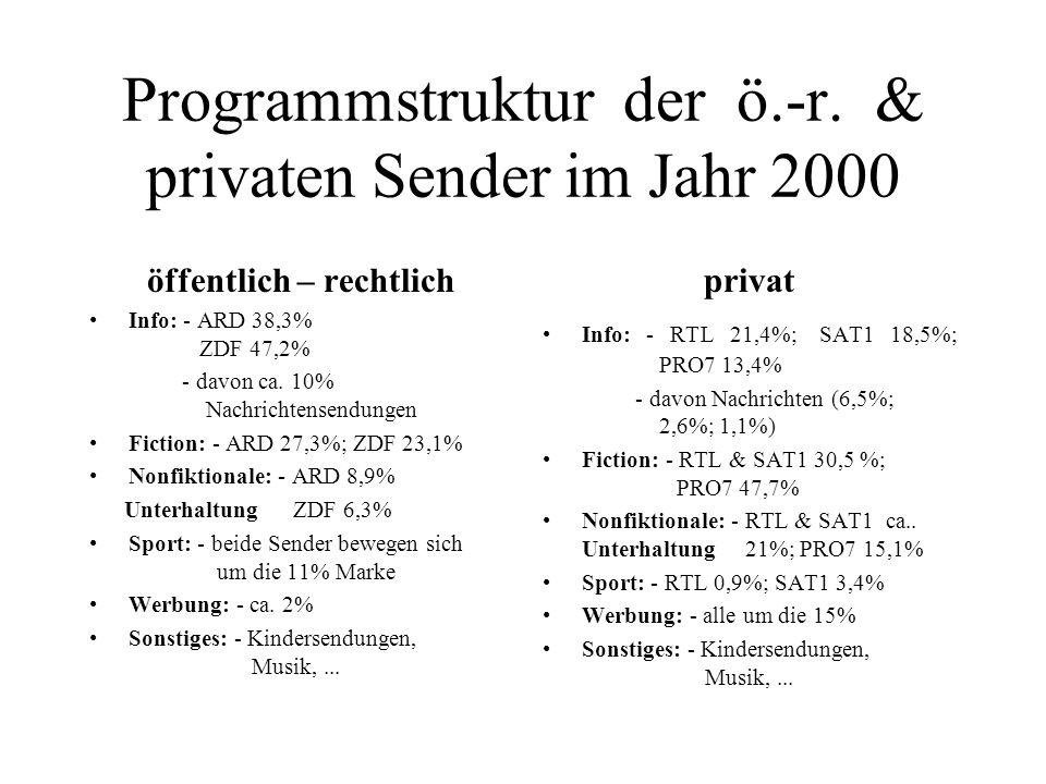 Programmstruktur der ö.-r. & privaten Sender im Jahr 2000 öffentlich – rechtlich Info: - ARD 38,3% ZDF 47,2% - davon ca. 10% Nachrichtensendungen Fict