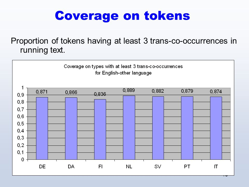 15 Coverage on tokens Proportion of tokens having at least 3 trans-co-occurrences in running text.
