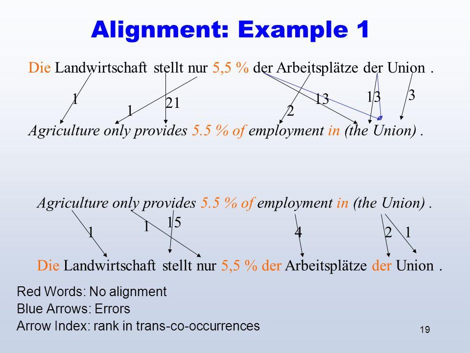 19 Alignment: Example 1 Red Words: No alignment Blue Arrows: Errors Arrow Index: rank in trans-co-occurrences Die Landwirtschaft stellt nur 5,5 % der Arbeitsplätze der Union.