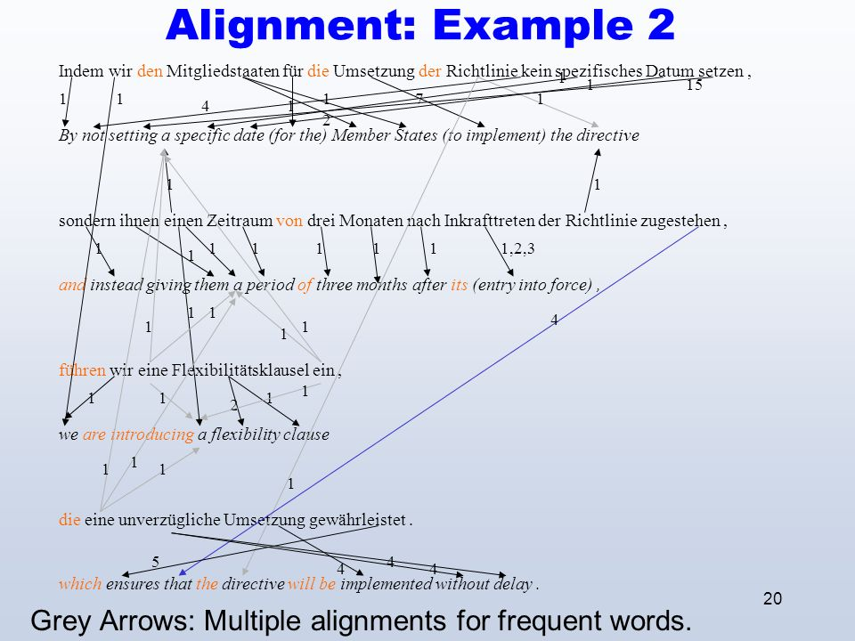 20 Alignment: Example 2 Grey Arrows: Multiple alignments for frequent words.
