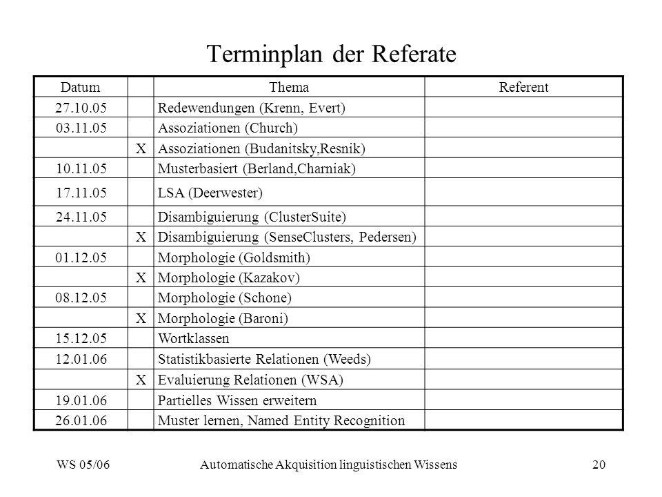 WS 05/06Automatische Akquisition linguistischen Wissens20 Terminplan der Referate DatumThemaReferent 27.10.05Redewendungen (Krenn, Evert) 03.11.05Assoziationen (Church) XAssoziationen (Budanitsky,Resnik) 10.11.05Musterbasiert (Berland,Charniak) 17.11.05LSA (Deerwester) 24.11.05Disambiguierung (ClusterSuite) XDisambiguierung (SenseClusters, Pedersen) 01.12.05Morphologie (Goldsmith) XMorphologie (Kazakov) 08.12.05Morphologie (Schone) XMorphologie (Baroni) 15.12.05Wortklassen 12.01.06Statistikbasierte Relationen (Weeds) XEvaluierung Relationen (WSA) 19.01.06Partielles Wissen erweitern 26.01.06Muster lernen, Named Entity Recognition