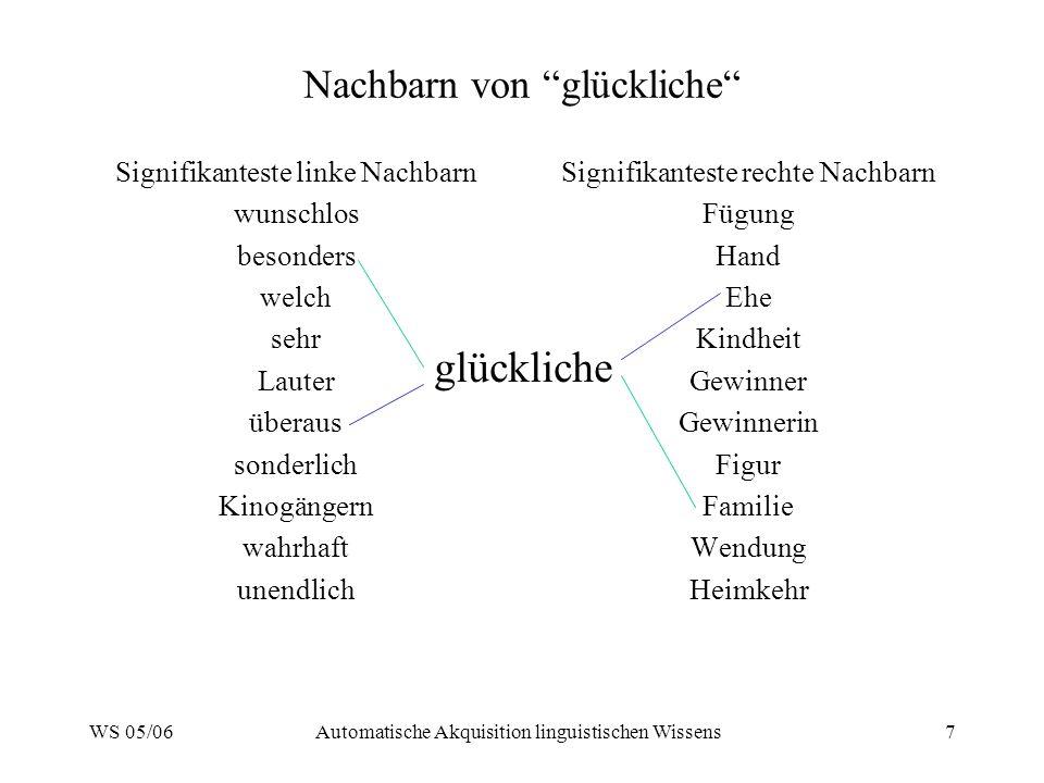 WS 05/06Automatische Akquisition linguistischen Wissens7 Nachbarn von glückliche Signifikanteste linke Nachbarn wunschlos besonders welch sehr Lauter