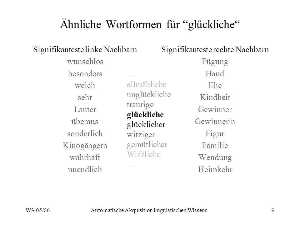 WS 05/06Automatische Akquisition linguistischen Wissens9 Ähnliche Wortformen für glückliche Signifikanteste linke Nachbarn wunschlos besonders welch s