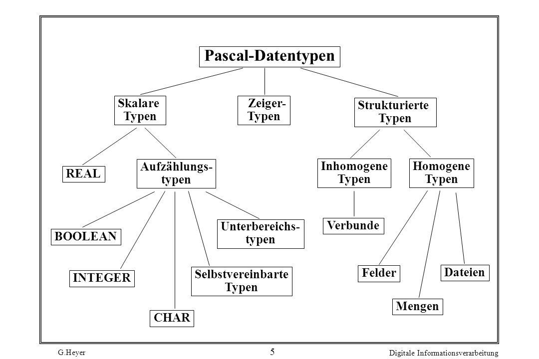 G.Heyer Digitale Informationsverarbeitung 5 Pascal-Datentypen Skalare Typen Strukturierte Typen Zeiger- Typen REAL Aufzählungs- typen BOOLEAN INTEGER CHAR Selbstvereinbarte Typen Unterbereichs- typen Homogene Typen Inhomogene Typen Verbunde Felder Mengen Dateien