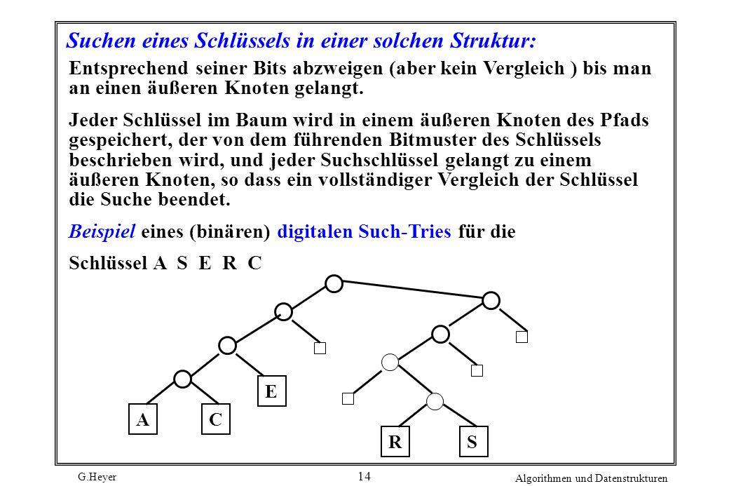 G.Heyer Algorithmen und Datenstrukturen 14 Suchen eines Schlüssels in einer solchen Struktur: Entsprechend seiner Bits abzweigen (aber kein Vergleich
