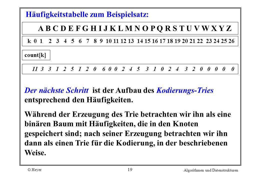 G.Heyer Algorithmen und Datenstrukturen 19 Häufigkeitstabelle zum Beispielsatz: A B C D E F G H I J K L M N O P Q R S T U V W X Y Z k 0 1 2 3 4 5 6 7