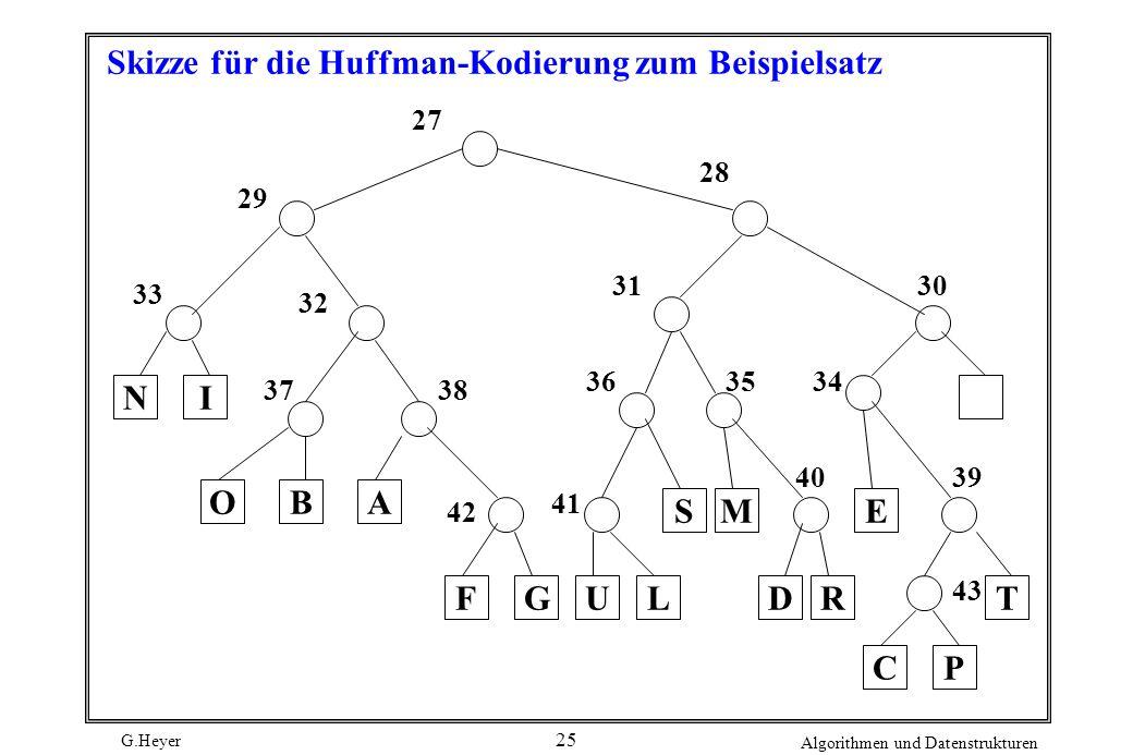 G.Heyer Algorithmen und Datenstrukturen 25 Skizze für die Huffman-Kodierung zum Beispielsatz N O I 27 32 33 29 G AB 3738 LUF 3130 28 42 SE 363435 41 M
