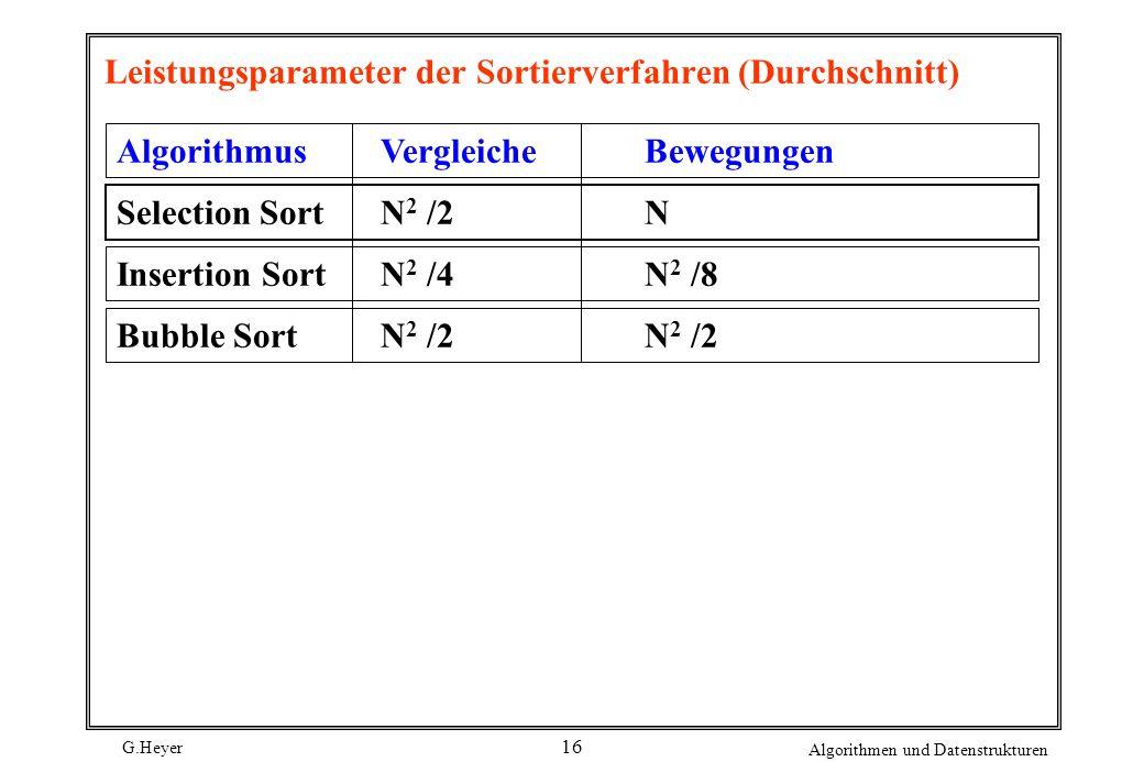 G.Heyer Algorithmen und Datenstrukturen 16 Leistungsparameter der Sortierverfahren (Durchschnitt) AlgorithmusVergleicheBewegungen Selection SortN 2 /2