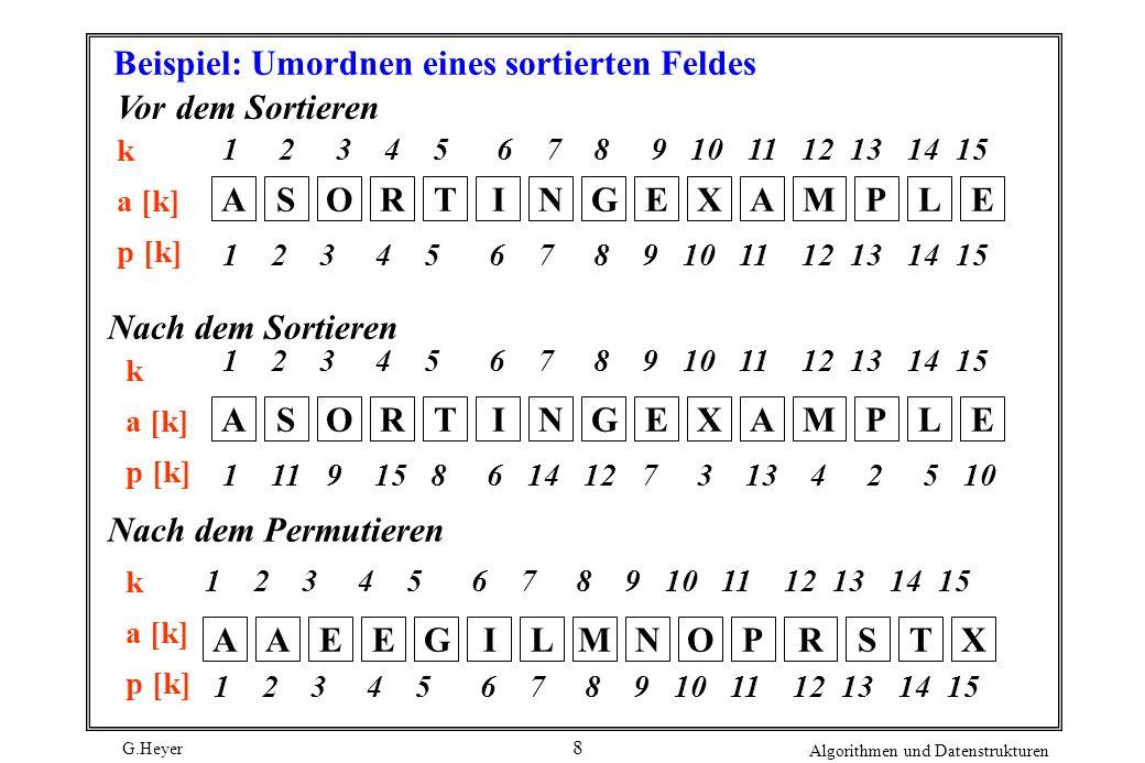 G.Heyer Algorithmen und Datenstrukturen 8 Beispiel: Umordnen eines sortierten Feldes Vor dem Sortieren k a [k] p [k] 1 2 3 4 5 6 7 8 9 10 11 12 13 14