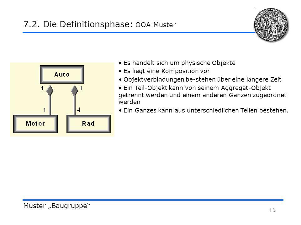 10 Muster Baugruppe 7.2. Die Definitionsphase: OOA-Muster Es handelt sich um physische Objekte Es liegt eine Komposition vor Objektverbindungen be-ste