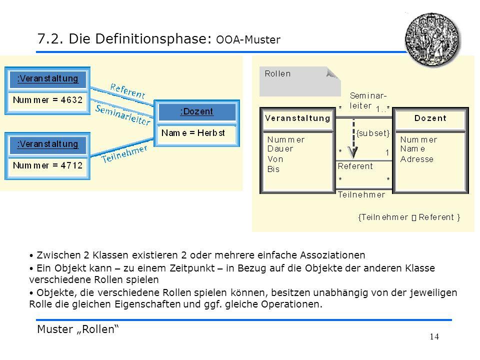 14 Muster Rollen 7.2. Die Definitionsphase: OOA-Muster Zwischen 2 Klassen existieren 2 oder mehrere einfache Assoziationen Ein Objekt kann – zu einem