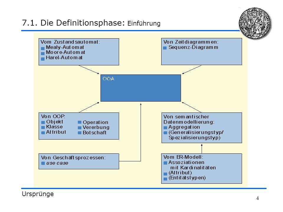 4 Ursprünge 7.1. Die Definitionsphase: Einführung