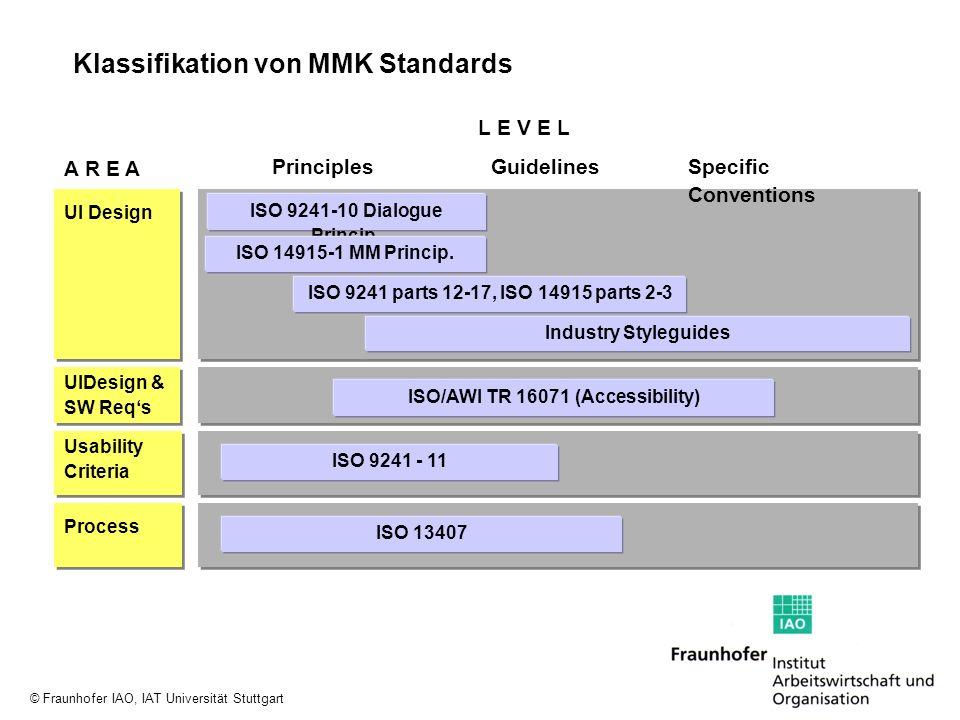 © Fraunhofer IAO, IAT Universität Stuttgart PrinciplesGuidelinesSpecific Conventions L E V E L A R E A Process ISO 13407 Usability Criteria ISO 9241 -