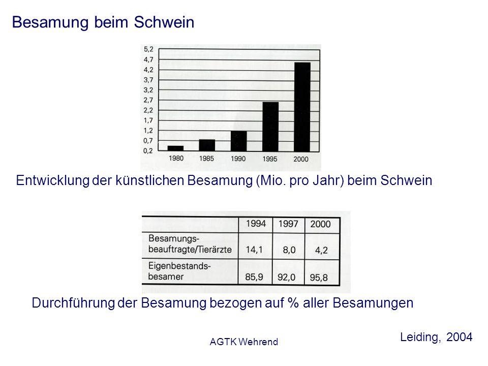 AGTK Wehrend Besamung beim Schwein Entwicklung der künstlichen Besamung (Mio.