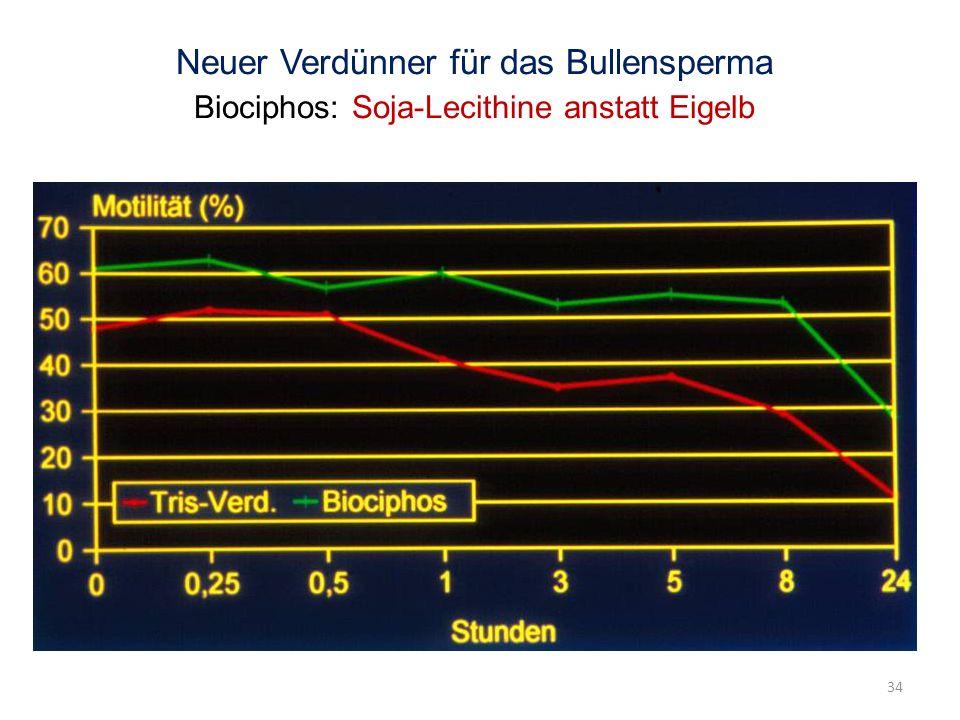 Neuer Verdünner für das Bullensperma Biociphos: Soja-Lecithine anstatt Eigelb 34
