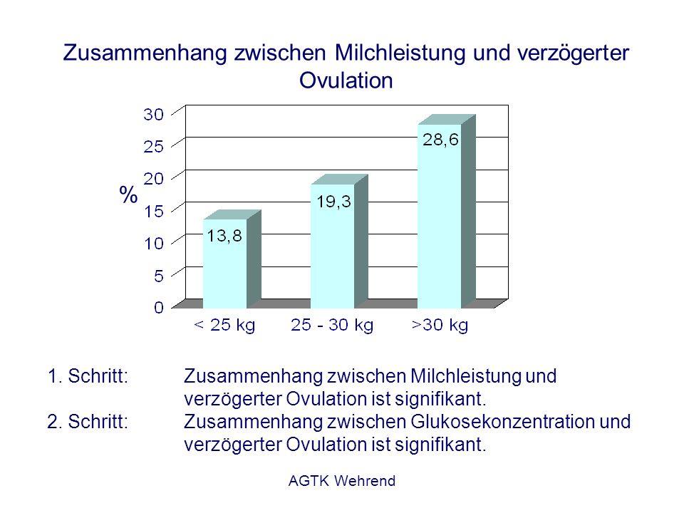 AGTK Wehrend Zusammenhang zwischen Milchleistung und verzögerter Ovulation 1. Schritt:Zusammenhang zwischen Milchleistung und verzögerter Ovulation is