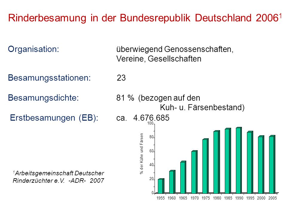 Rinderbesamung in der Bundesrepublik Deutschland 2006 1 Organisation: überwiegend Genossenschaften, Vereine, Gesellschaften Besamungsstationen: 23 Bes