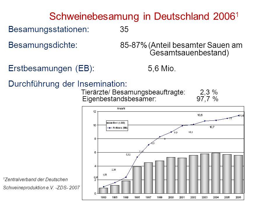 Besamungsstationen: 35 Besamungsdichte: 85-87%(Anteil besamter Sauen am Gesamtsauenbestand) Erstbesamungen (EB): 5,6 Mio. Durchführung der Inseminatio