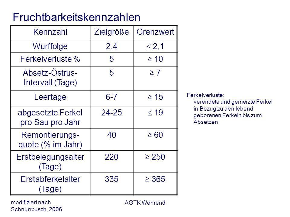 AGTK Wehrend Fruchtbarkeitskennzahlen KennzahlZielgrößeGrenzwert Wurffolge2,4 2,1 Ferkelverluste %5 10 Absetz-Östrus- Intervall (Tage) 5 7 Leertage6-7