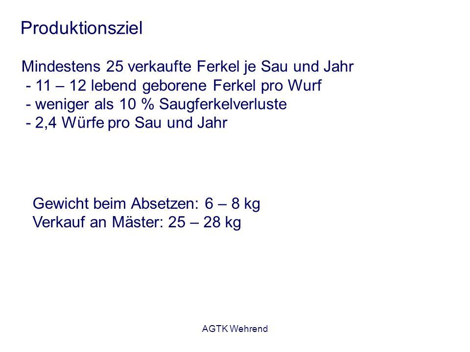 AGTK Wehrend Produktionsziel Mindestens 25 verkaufte Ferkel je Sau und Jahr - 11 – 12 lebend geborene Ferkel pro Wurf - weniger als 10 % Saugferkelver