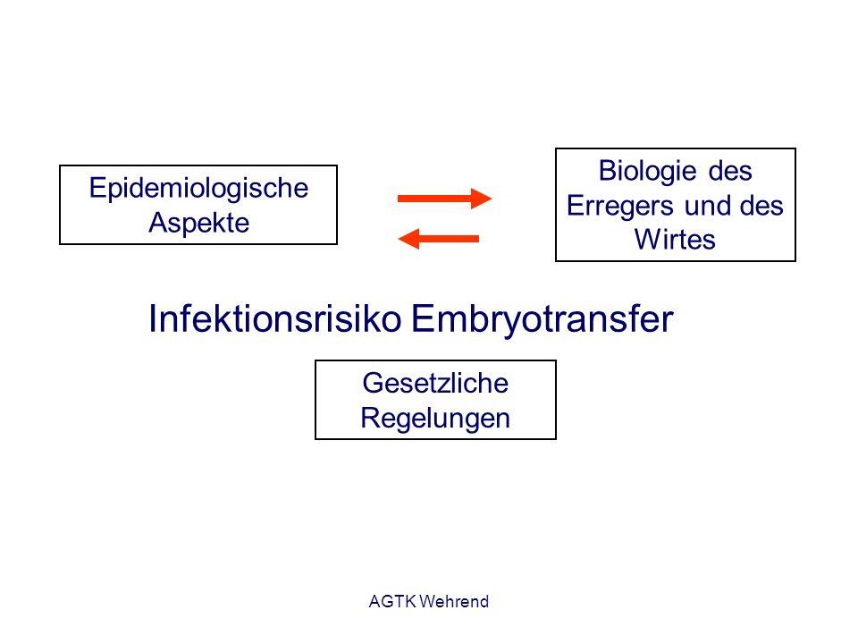 AGTK Wehrend Infektionsrisiko Embryotransfer Biologie des Erregers und des Wirtes Epidemiologische Aspekte Gesetzliche Regelungen