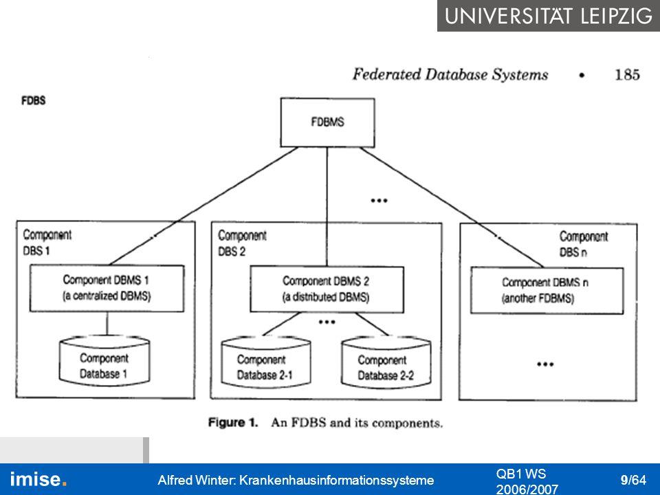 Bedeutung I&K-Technik Das KIS Nutzung des KIS Datenschutz & Datensicher- heit QB1 WS 2006/2007 Alfred Winter: Krankenhausinformationssysteme 10/64 Informations- und Kommunikationstechnik: rechnerbasierte Technik Anwendungsprogramme: Software, die gezielt bestimmte Aufgaben eines Nutzers (Anwenders) unterstützt.