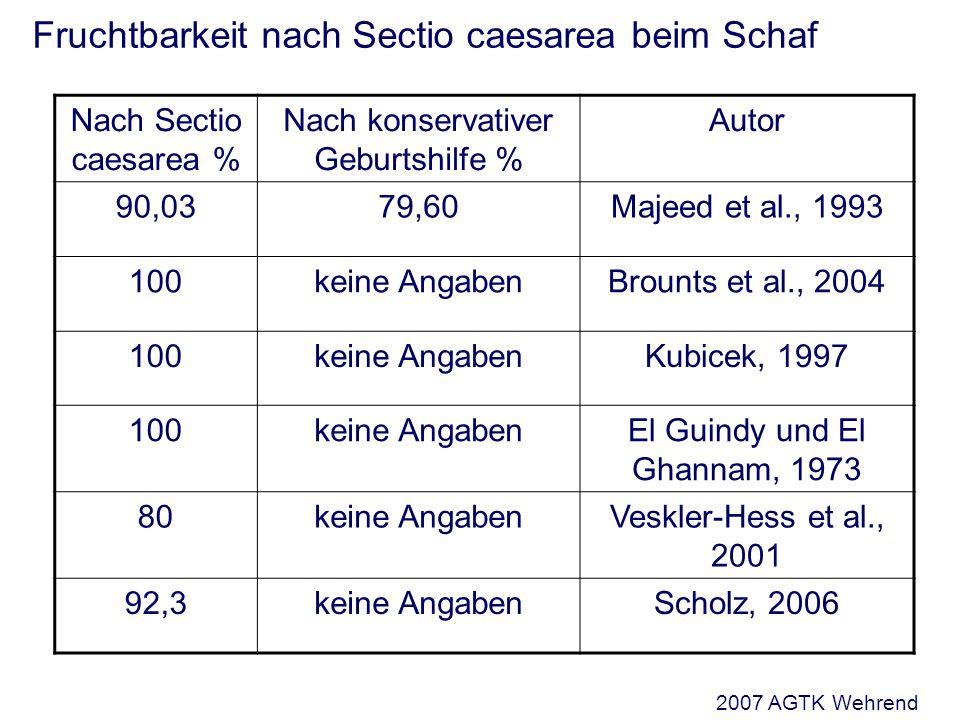 Fruchtbarkeit nach Sectio caesarea beim Schaf Nach Sectio caesarea % Nach konservativer Geburtshilfe % Autor 90,0379,60Majeed et al., 1993 100keine An