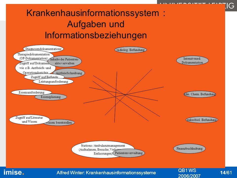 Bedeutung I&K-Technik Das KIS Nutzung des KIS Datenschutz & Datensicher- heit QB1 WS 2006/2007 Alfred Winter: Krankenhausinformationssysteme 14/61 kli