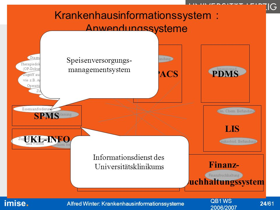 Bedeutung I&K-Technik Das KIS Nutzung des KIS Datenschutz & Datensicher- heit QB1 WS 2006/2007 Alfred Winter: Krankenhausinformationssysteme 24/61 kli