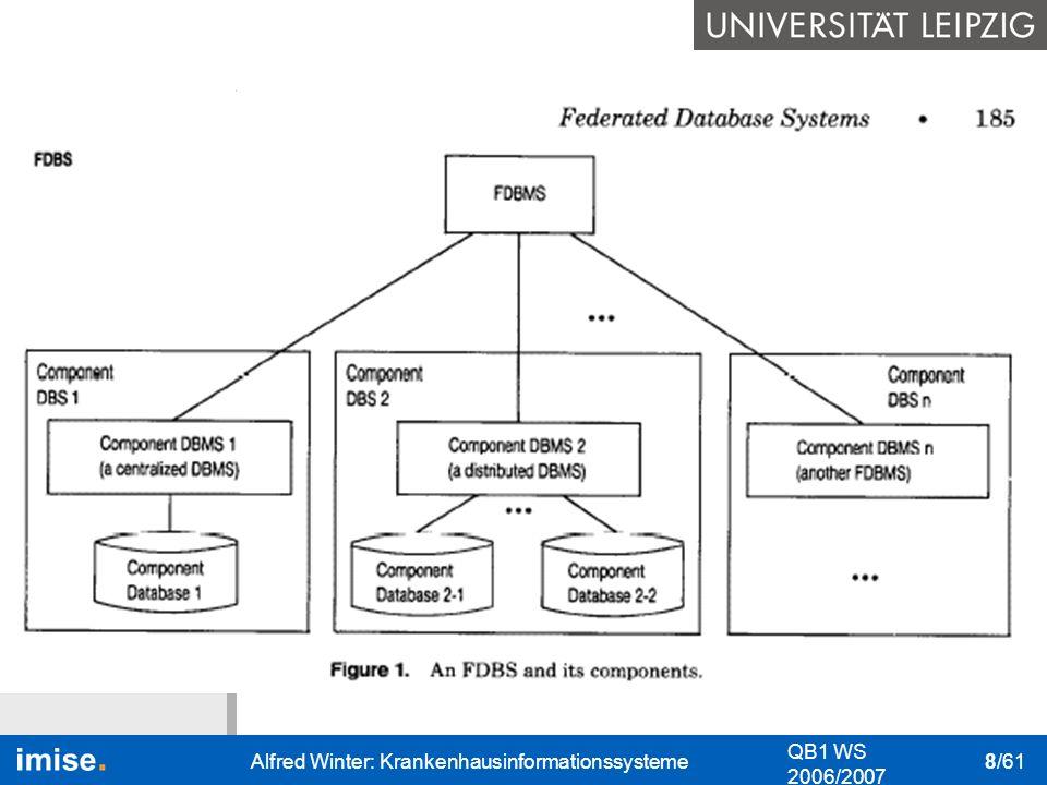 Bedeutung I&K-Technik Das KIS Nutzung des KIS Datenschutz & Datensicher- heit QB1 WS 2006/2007 Alfred Winter: Krankenhausinformationssysteme 8/61 Info