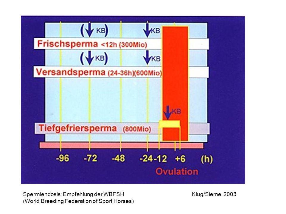 Klug/Sieme, 2003Spermiendosis: Empfehlung der WBFSH (World Breeding Federation of Sport Horses)